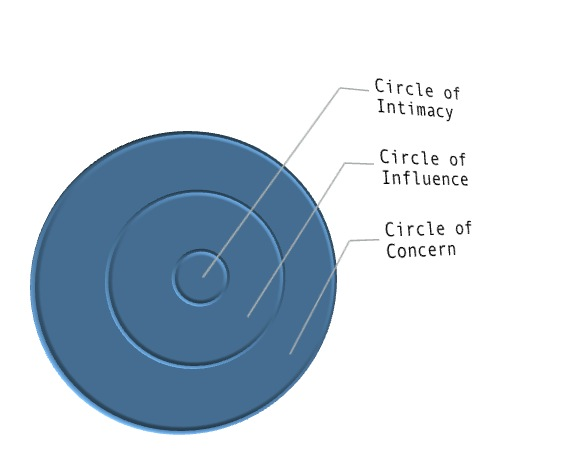 Circles of Friendship